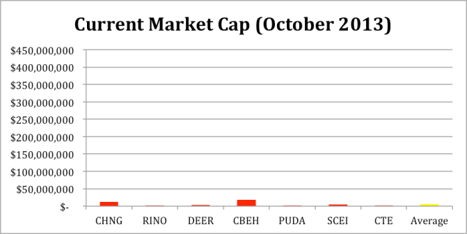 current market cap