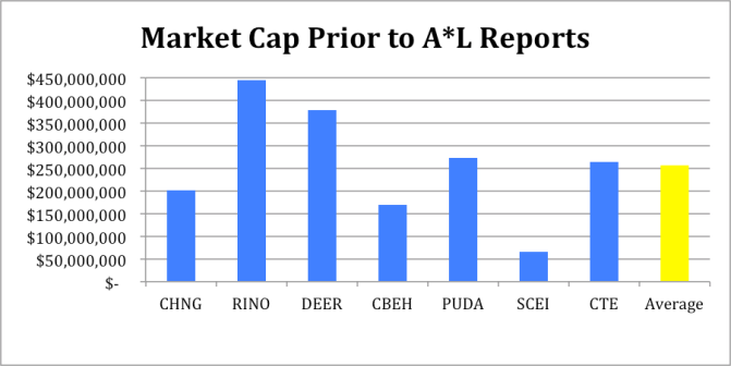 Pre AL market cap